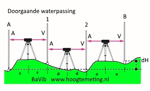 BaVib waterpassing